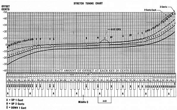 Stretch Tuning Chart